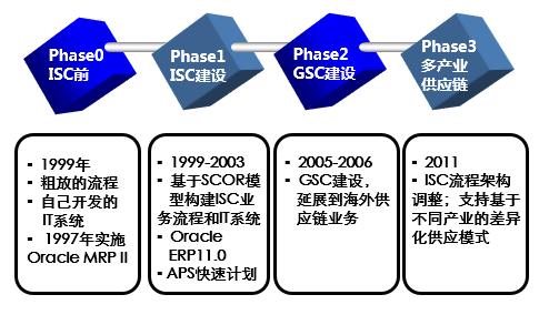 3,华为isc组织结构图